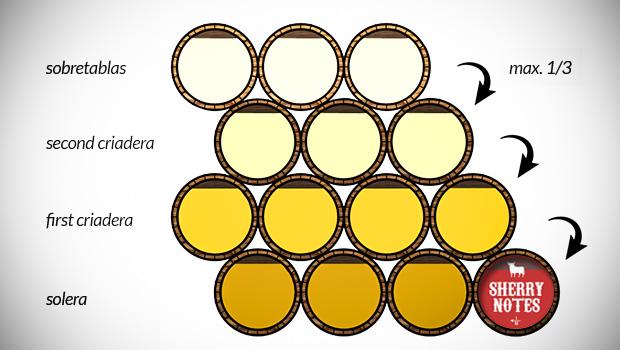 solera-system-sherry